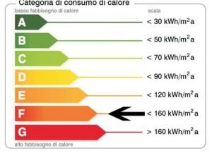 certificazione-energeticaF